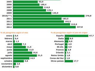 Estadísticas de peregrinos del año 2014