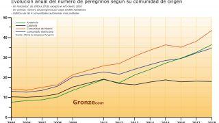 Evolución anual en el número de peregrinos por comunidad autónoma de procedencia