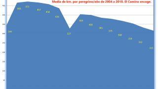 Media de kilómetros realizados por cada peregrino de 2004 a 2018 (2004 y 2010 fueron Año Santo)