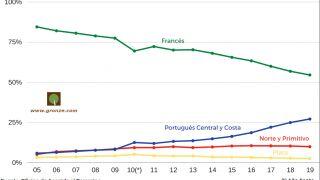 Porcentaje de peregrinos por camino 2005-2019