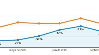 Gráfica comparativa de visitas mensuales 2020/19