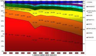 Evolución de los caminos, de 2005 a 2018.
