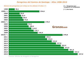 Evolución del número de peregrinos del Camino de Santiago